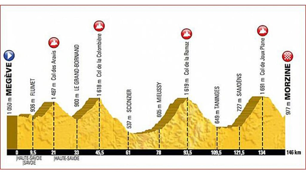 The route for the 2016 Etape – 4 cols, over 4000m climbing