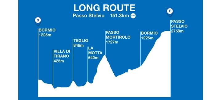 Long Route Hardest
