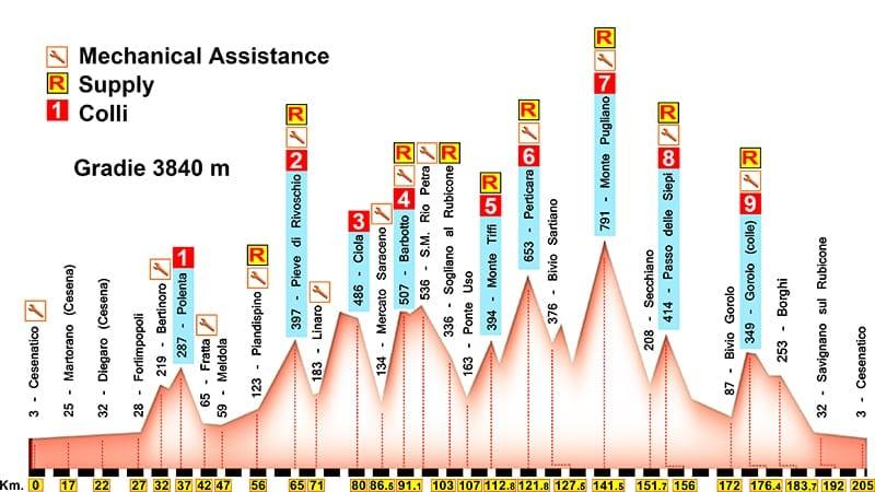 Nove Colli Long Route Profile